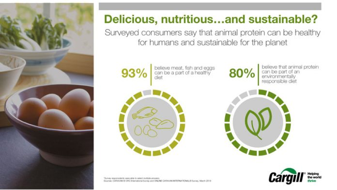 Consumers maintain interest in animal proteins, survey finds