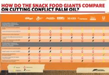 Snack food giants fall short on palm oil deforestation promises